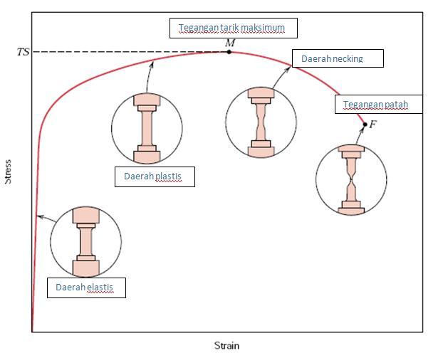 Konsep dasar tegangan dan regangan share kurva hasil uji tarik ccuart Image collections