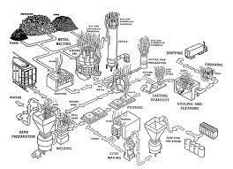 pembuatan cetakan persiapan dan peleburan logam penuangan logam ...