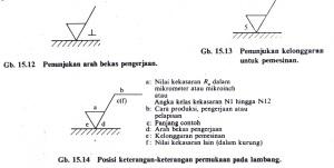 Lambang konfigurasi permukaan