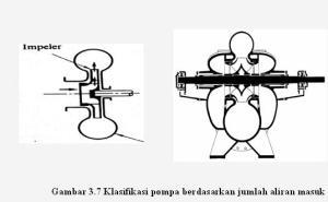 Klasifikasi Pompa1