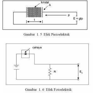 Piezoelektrik dan Fotoelektrik